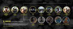 This is the first version of an attempt to place the X-Men film franchise in chronological order. Xmen Movies In Order, Marvel Funny, Marvel Comics, X Men, Timeline Movie, The Uncanny, Dc Universe, Geek Stuff, Music Instruments
