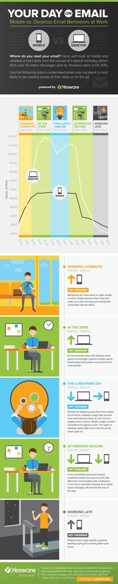Mobile vs Desktop Email Behavior At Work #infographic #Marketing #EmailMarketing