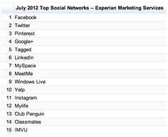 Neue soziale Netzwerke erobern die Charts http://www.wallstreetjournal.de/article/SB10000872396390444914904577617294057200710.html Pinterest ist mittlerweile das am dritthäufigsten besuchte soziale Netzwerk, Google+ landet auf Rang 4 und der Fotodienst Instagram auf Position 11. Allerdings hat Experian nur die Märkte in Nordamerika, Australien, Hongkong, Neuseeland und Großbritannien unter die Lupe genommen. Wie sehr sich die Landschaft dort verändert hat, zeigt ein Vergleich mit dem…
