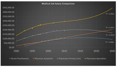 Data experts predict that physician assistants will have a higher salary than general physicians in 2013!  Crazy article.  Must read!
