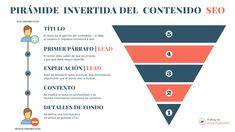 La Pirámide invertida del Contenido SEO Content Marketing, Infographics, Seo, Accenture Digital, Infographic, Inbound Marketing, Info Graphics, Visual Schedules
