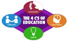 The 4Cs in a 21st Century Education