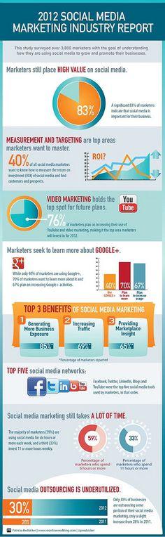 MECCA DEL MARKETING COMPETITIVO: Reporte 2012 - Social Media Marketing