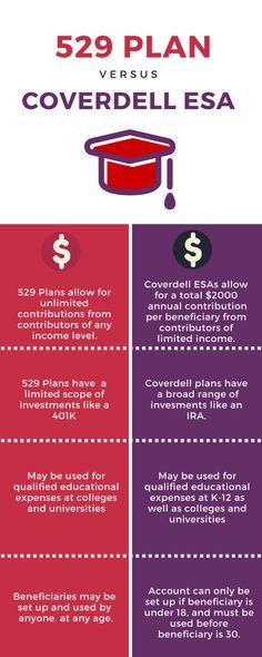 529 Plan vs Coverdell ESA comparison