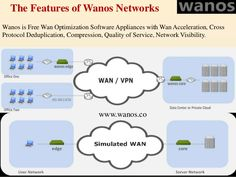 WAN optimization mainly provides a generic blanket or to say a higher level of optimization. Service Quality, Blanket, Sayings, Lyrics, Blankets, Cover, Comforters, Quotations, Idioms