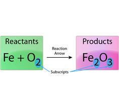 This is the unbalanced chemical equation for the reaction between iron and oxygen to produce iron oxide or rust.