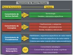 Bloom | The Flipped Classroom