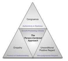 Person-Centered Theory - Carl Rogers                              …