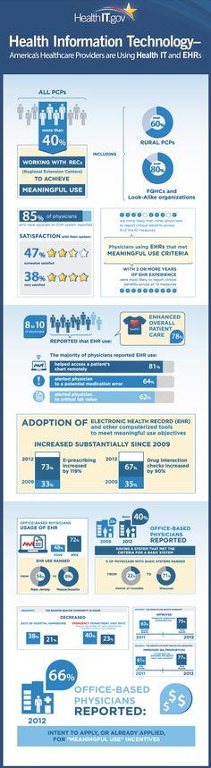 La historia clínica electrónica se extiende en Estados Unidos