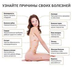 Психологические причины болезней и органы