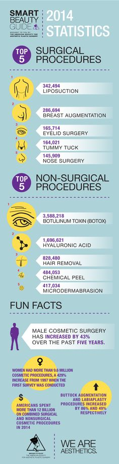 2014 Cosmetic Surgery Statistics