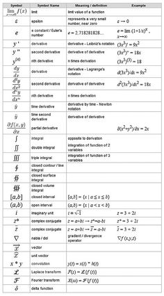 Symbols used in Calculus What scares me is that I'm in Multivariable Calc now and I only know, about, a third of the symbols. Algebra, Ap Calculus, Physics Formulas, Physics And Mathematics, Math Teacher, Teaching Math, Math Math, Math Notes, Math About Me