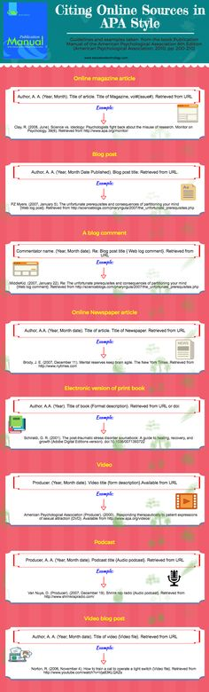 An Interesting Visual on How to Cite Online Sources in APA Style