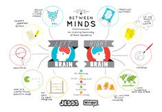 Between Minds: Right Brains vs. Left Brains. Great visuals, links to tests and proposes the idea that we can learn to integrate the left and right brain into a greater resource!  Check it out!