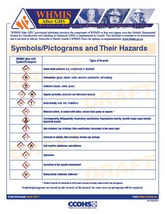 WHMIS After GHS - Symbols/Pictograms and Their Hazards Fact Sheet