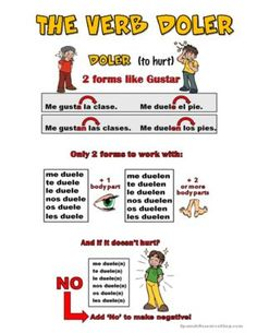 Doler Grammar Notes from Spanish the easy way! on TeachersNotebook.com (3 pages)