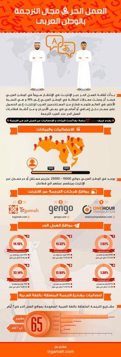انفوجرافيك العمل الحر في الترجمة - Infographic about  freelance translators in the Arab world #ترجمة
