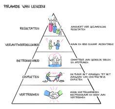 Coachcenter | De vijf frustraties van teamwork | Patrick Lencioni | Inspiratie | Illustratie | Visueel | Coaching | Teamwork http://www.coachcenter.nl/is-er-binnen-jouw-team-ruimte-voor-conflict/