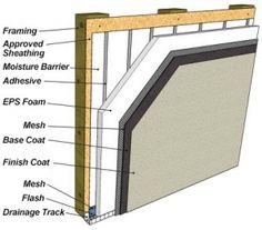 Exterior Insulation Finishing System Wikipedia The Free Encyclopedia Dream Home Pinterest