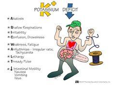 Potassium Deficit