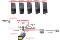 Solar Power System, Ibm, Solar Energy, Solar Panels, Tech Companies, Bar Chart, College, Loom Animals, Alternative Energy