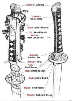 안녕하세요. 겜선생입니다. 오늘은 무기디자인에 가장 많이 사용되는 도검 자료를 모아봤습니다. 도검은 찌...