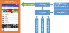 Android Data Binding for RecyclerView: flexible way    Со времени первого анонса на Google IO 2015 новой библиотеки Data Binding Library прошло немало времени. Появилось много примеров, много гайдов и много исправлений и доделок в самой библиотеке. Вот уже и биндинг стал two-way, и ссылаться на другие View по их id можно в самом layout-файле да и армия поклонников этой библиотеки неуклонно растет. И, наверное, каждый новый адепт начинает с поиска примеров — как правильно использовать так…