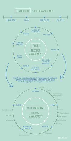 digitale Kampagne The Complete Marketing Project Management Process Marketing Process, Inbound Marketing, Marketing Digital, Marketing Plan, Marketing Logo, Marketing Communications, Marketing Quotes, Time Management Tips, Business Management
