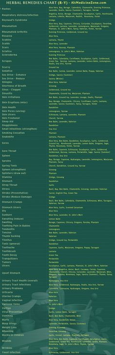 Herbal Medicine Chart For Different Ailments: Part 4/4: