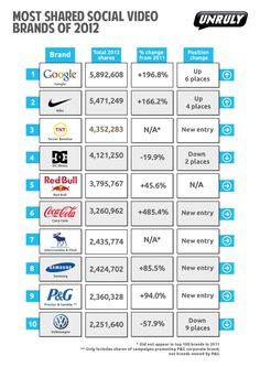 Die erfolgreichsten Marken auf Youtube & Co. Google ist die erfolgreichste Marke des Jahres 2012, gemessen in Social Video Shares. Die Video-Kampagnen der Suchmaschine wurden öfter geteilt als die aller…