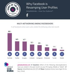What Social Networks Do Active Facebookers Use? (Infographic)