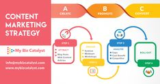 MyBizCatalyst believes in making an impeccable impact on customers through its Performance Marketing Solutions, Lead Generation and Target Marketing. Marketing Automation, Marketing Tools, Increase Sales, Content Marketing Strategy, Business Intelligence, Target Audience, Creating A Brand, Lead Generation, Amazing