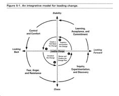 From Change Basics by Linda & Jeffrey Russell