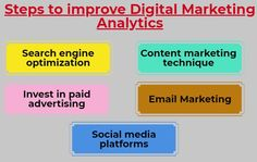 Let us have a look at some of the basic tips that can help you to improve your digital marketing analytics and can increase your ROI.