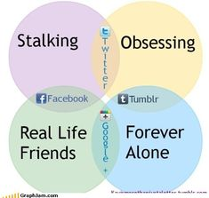 What these social networking sites are really used for Social Media Etiquette, Social Media Humor, Social Networks, Funny Me, Funny Pins, Friends Forever, Really Funny, Being Used, Real Life