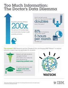 Cleveland Clinic and IBM join forces   Collaboration to focus on Watson's use in the medical training field