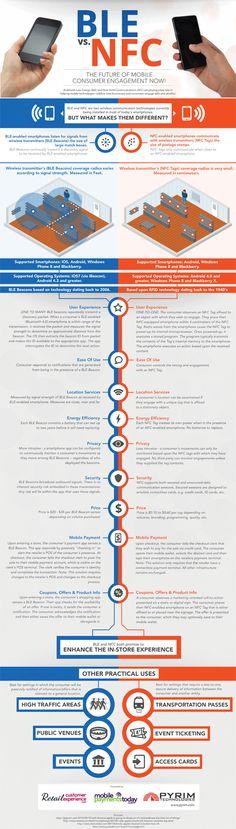 Infografik mit einem Vergleich von BLE und NFC Technologie beim Mobile Payment
