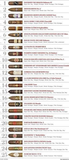 Best Cigars all around the world