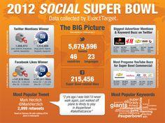 Social Media and the Super Bowl