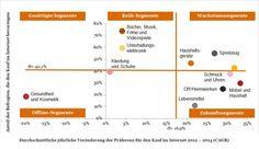PwC-Studie: Säuft der E-Commerce-Tsunami schon ab?