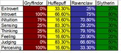 Harry Potter, Hogwarts Houses Myers Briggs personality types.
