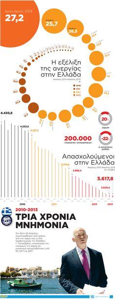 Την Τρίτη 23 Απριλίου συμπληρώθηκαν τρία χρόνια από την ημέρα που ο τότε πρωθυπουργός της Ελλάδος, Γ. Παπανδρέου, ανακοίνωσε την υπαγωγής της χώρας σε μηχανισμό χρηματοδότησης από ΕΕ, ΕΚΤ και ΔΝΤ.