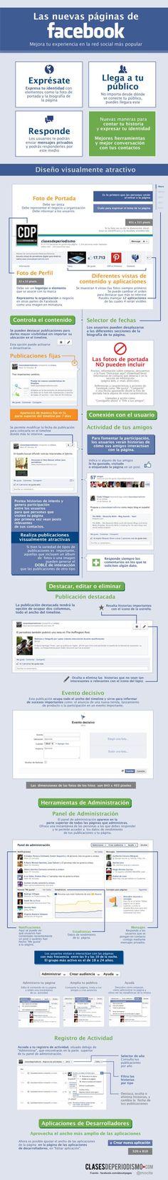 Infografía sobre las nuevas páginas de Facebook