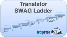 Become a Trapster Translator and win trapster.com/blog