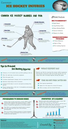 Here are some injuries hockey players commonly face