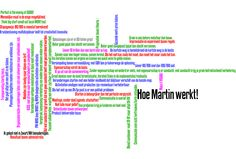 Hoe S(Martin)IT werkt ....