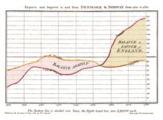 "Line Graph, by William Playfair, 1786. ""William Playfair was the first person to display demographic and economic data in graph form."""