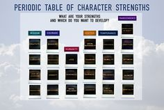 What are your strengths and which do you want to develop? Hat tip @uskovic @tiffanyshlain
