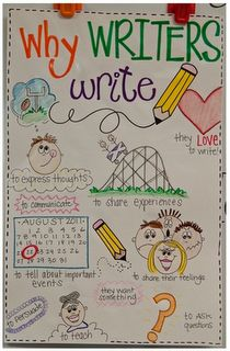 Another lesson idea for Writer's Workshop