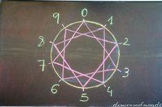 Matemáticas vivas: la rueda Waldorf de multiplicación